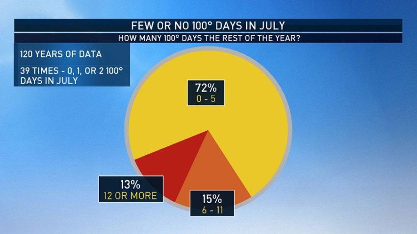 100-degree-days-July-072819
