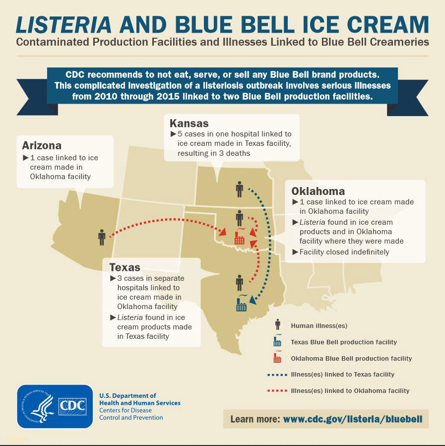 CDC-Listeria-Info-Graphic