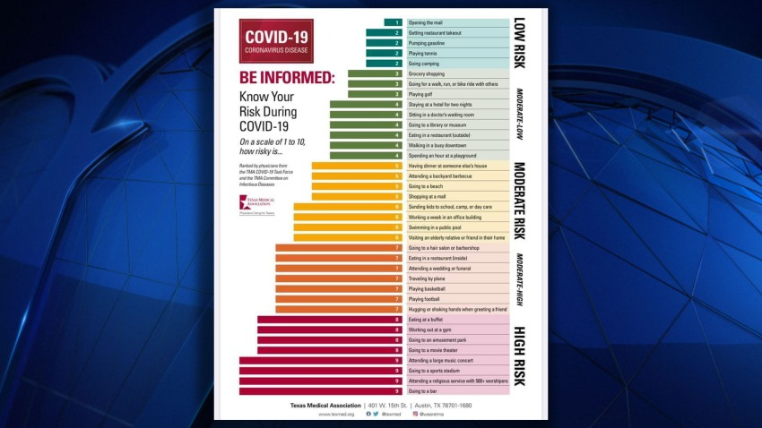德州醫學協會 – COVID 19 感染的風險排名