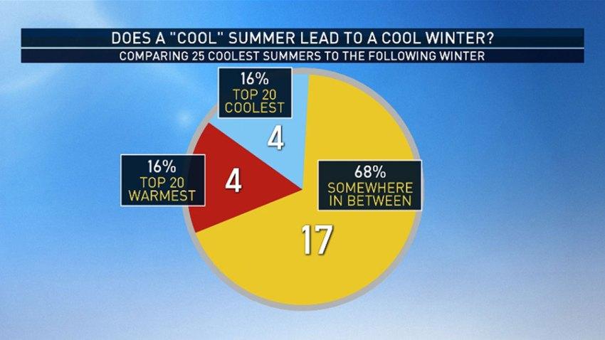 Cool-Summer-Cool-Winter