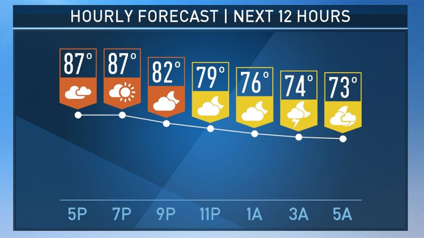 hourly-forecast-5p