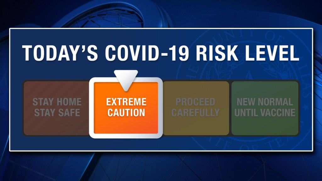 covid risk level chart