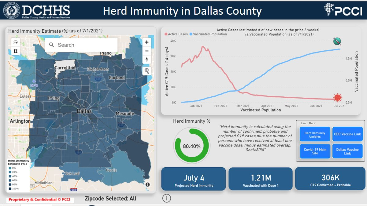 Dallas County Reaches Herd Immunity Against COVID-19, Health Department Says
