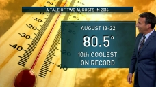 North Texas Has Had a Tale of Two Augusts