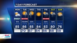 Humid Monday Precedes Stormy Tuesday