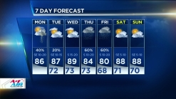 Morning, Evening Storm Chances Surround Dry Day