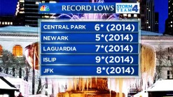 New Record Low Set Friday