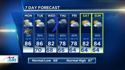 Morning Storms Leave Partly Cloudy Monday