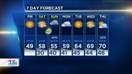 Milder Weather Returns Into Weekend