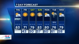 Cooler Temps, Wind Advisory in Effect