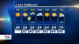 Mild Weather Continues, Rain Possible Sunday