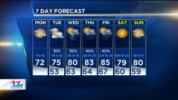 Sunny Afternoon Ahead, Highs Reach 70s