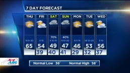 Cold Front Brings Lower Temps, Wind Gusts