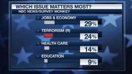 Poll Shows More Americans Worried About Terrorism
