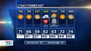 Warm Thursday, Cooler Weekend Ahead