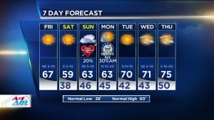 Cooler Weather Moves In for Weekend