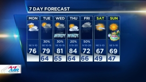 Warm, Humid Monday Ahead