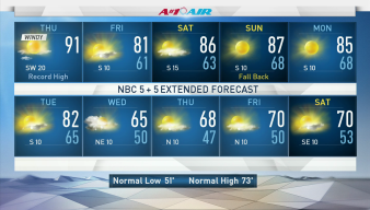 NBC 5 Forecast: Up & Down Temperatures Trend Coming