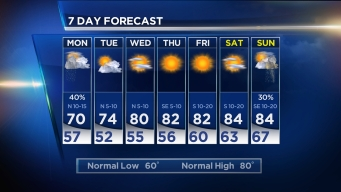 Dry Today, Rain Chances Tonight & Tomorrow AM