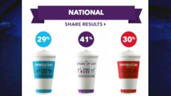 Cast Your Presidential Vote With Coffee Cup Poll