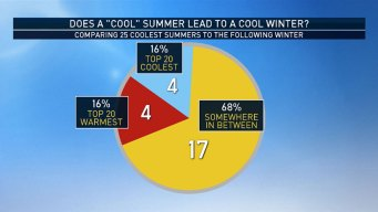 A Relatively Cool Summer Doesn't Guarantee a Cooler Winter