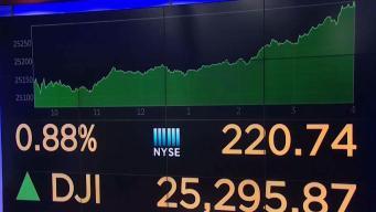 Dow's Record Peak to Benefit 401k Retirement Accounts