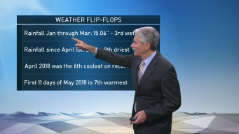 Weather Flip-Flops in 2018