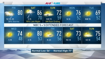 Thunderstorm Chances Arrive for Weekend