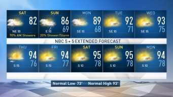 NBC 5 Forecast: Cooler Weather for the Weekend