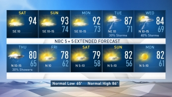 NBC 5 Forecast: Summer-Like Heat for the Weekend