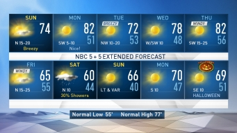 NBC 5 Forecast: Breezy & Cooler Today