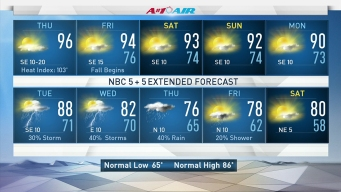 Heat Index Topping 100, Spotty Rain Possible