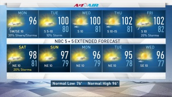 More Storm Chances, Highs in 100s Ahead