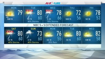 Milder Monday Follows Sunday Storms