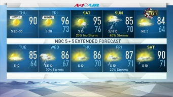 Highs Approach Mid-90s Before Weekend Storm Chances