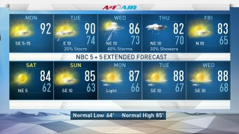 90s Highs Remain Ahead of Cold Front