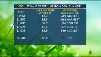 Will Cooler Temperatures Now Lead to a Cooler Summer?