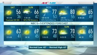 NBC 5 Forecast: Chilly Start to the Weekend