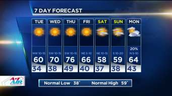 NBC 5 Forecast: Cool But Not as Windy