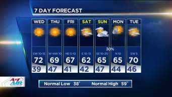 NBC 5 Forecast: Warmer As Week Goes On