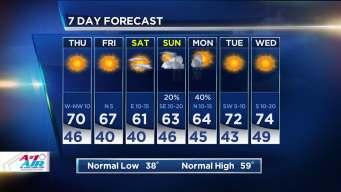 NBC 5 Forecast: Warm Days, Cool Nights
