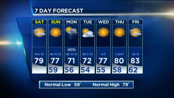 NBC 5 Forecast: Pleasant Weekend