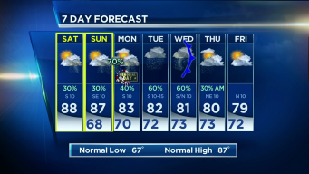 Weekend Won't be a Washout
