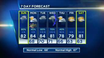 Warm, Humid Week Ahead