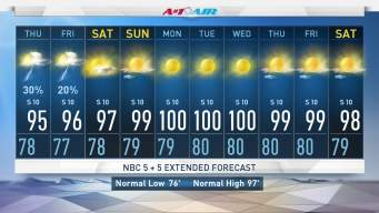 NBC 5 Forecast: Scattered Storms Thursday