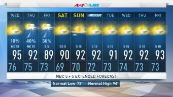 NBC 5 Forecast: Storm Chances Lower Wednesday