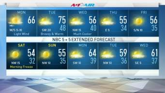 Lower Winds & Cooler Temps