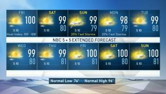 Hot & Humid Through the Weekend