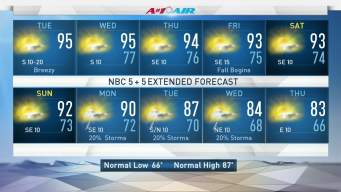 NBC 5 Forecast: Summer Pattern Still