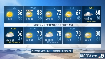 NBC 5 Forecast: Warming Up This Week